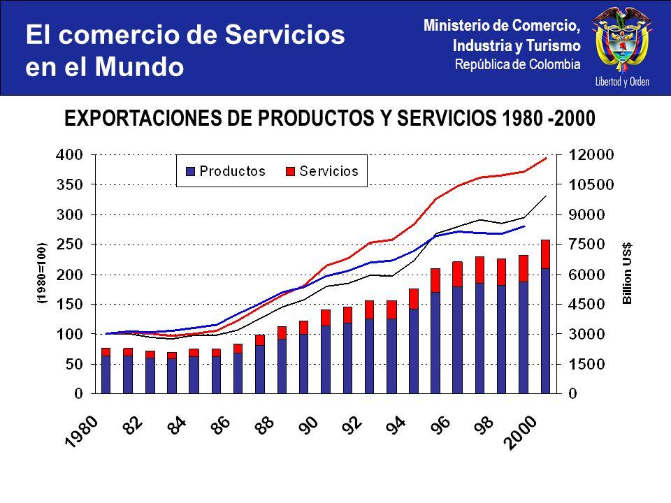 EXPORTACIONES DE PRODUCTOS Y SERVICIOS 1980 -2000