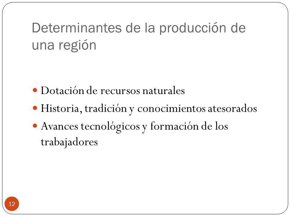 Determinantes de la producción de una región