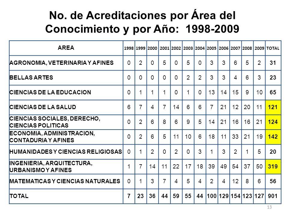 No. de Acreditaciones por Área del Conocimiento y por Año: 1998-2009