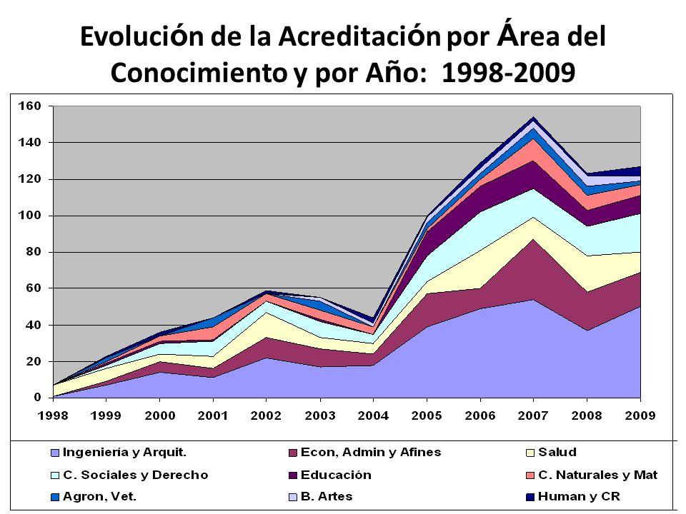 Evolución de la Acreditación por Área del Conocimiento y por Año: 1998-2009