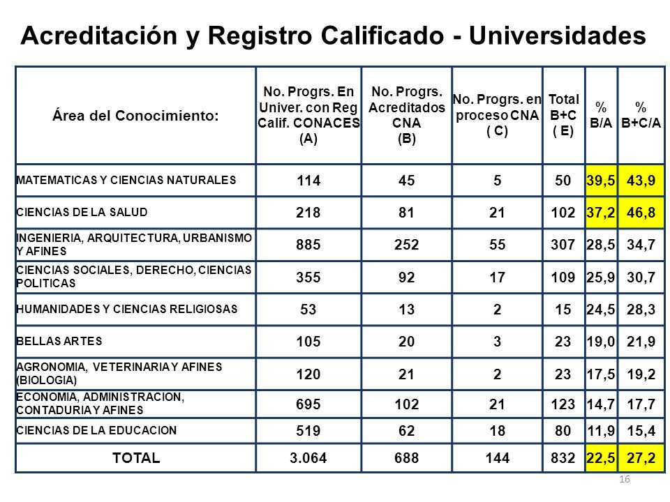 Acreditación y Registro Calificado - Universidades