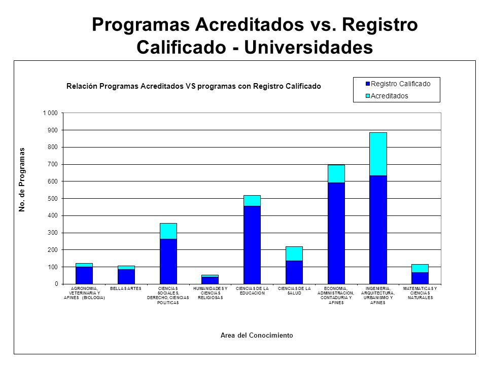 Programas Acreditados vs. Registro Calificado - Universidades