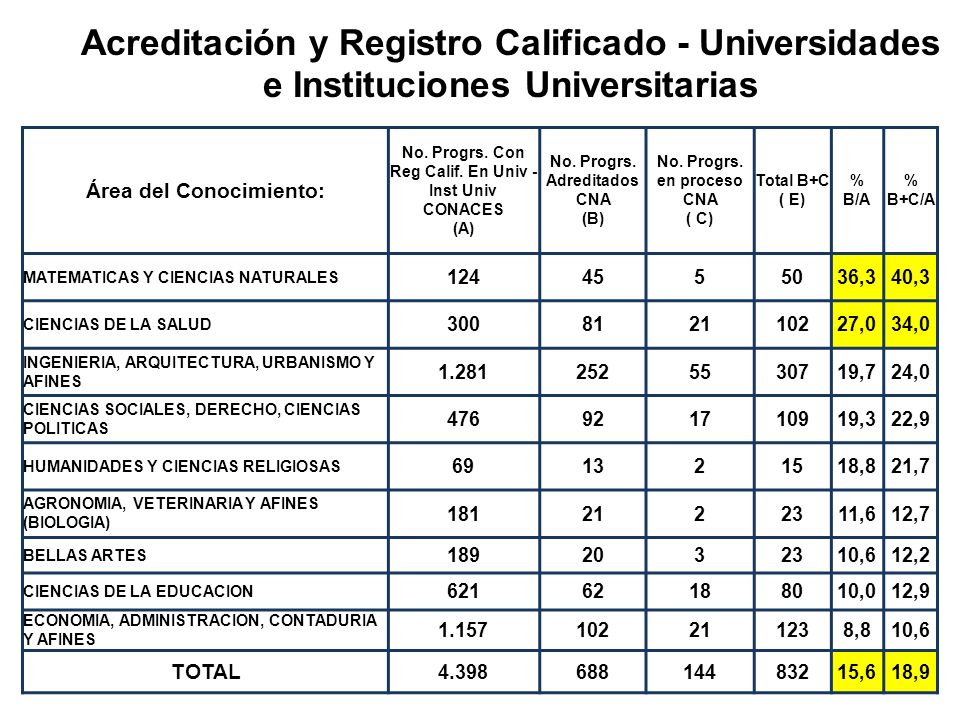 Acreditación y Registro Calificado - Universidades e Instituciones Universitarias