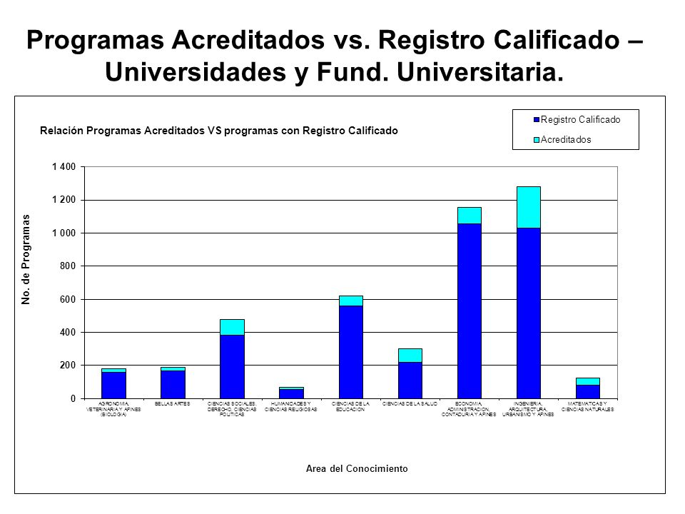 Programas Acreditados vs. Registro Calificado – Universidades y Fund