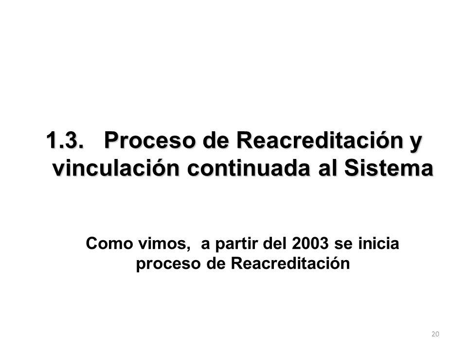 1.3. Proceso de Reacreditación y vinculación continuada al Sistema