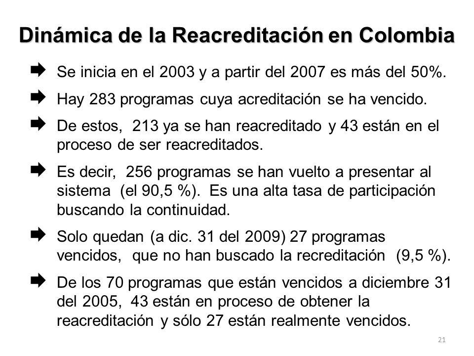 Dinámica de la Reacreditación en Colombia