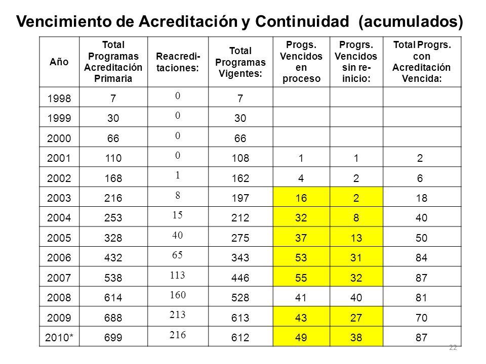 Vencimiento de Acreditación y Continuidad (acumulados)