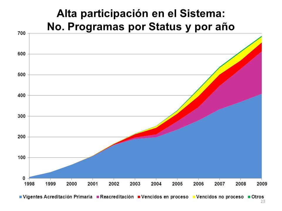 Alta participación en el Sistema: No. Programas por Status y por año
