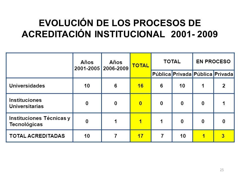 EVOLUCIÓN DE LOS PROCESOS DE ACREDITACIÓN INSTITUCIONAL 2001- 2009