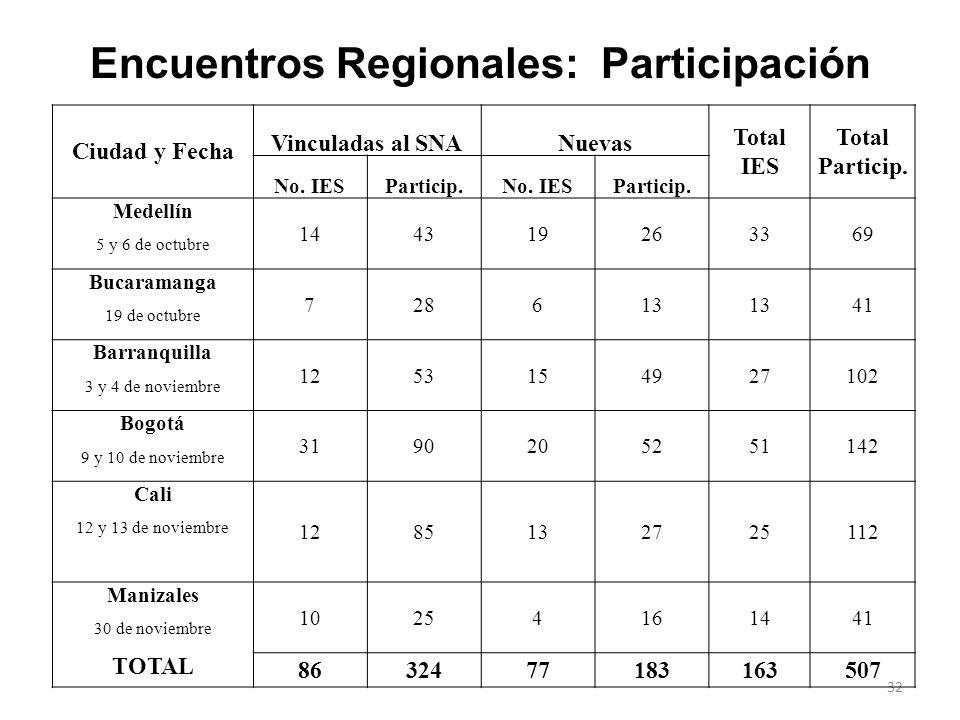 Encuentros Regionales: Participación