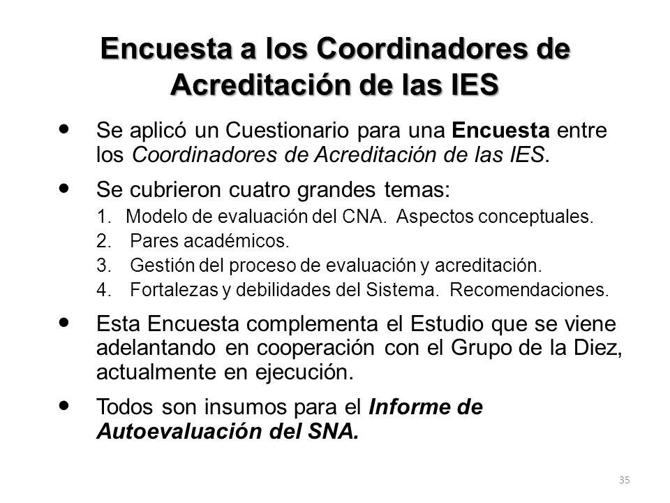 Encuesta a los Coordinadores de Acreditación de las IES