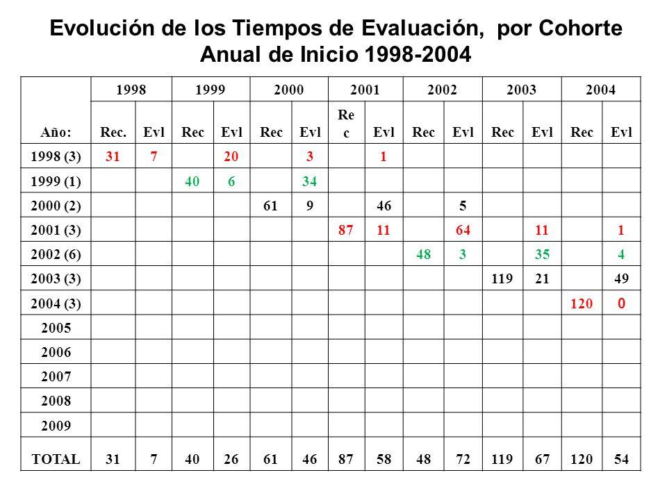 Evolución de los Tiempos de Evaluación, por Cohorte Anual de Inicio 1998-2004