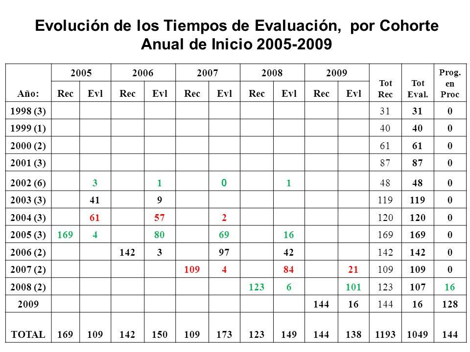 Evolución de los Tiempos de Evaluación, por Cohorte Anual de Inicio 2005-2009