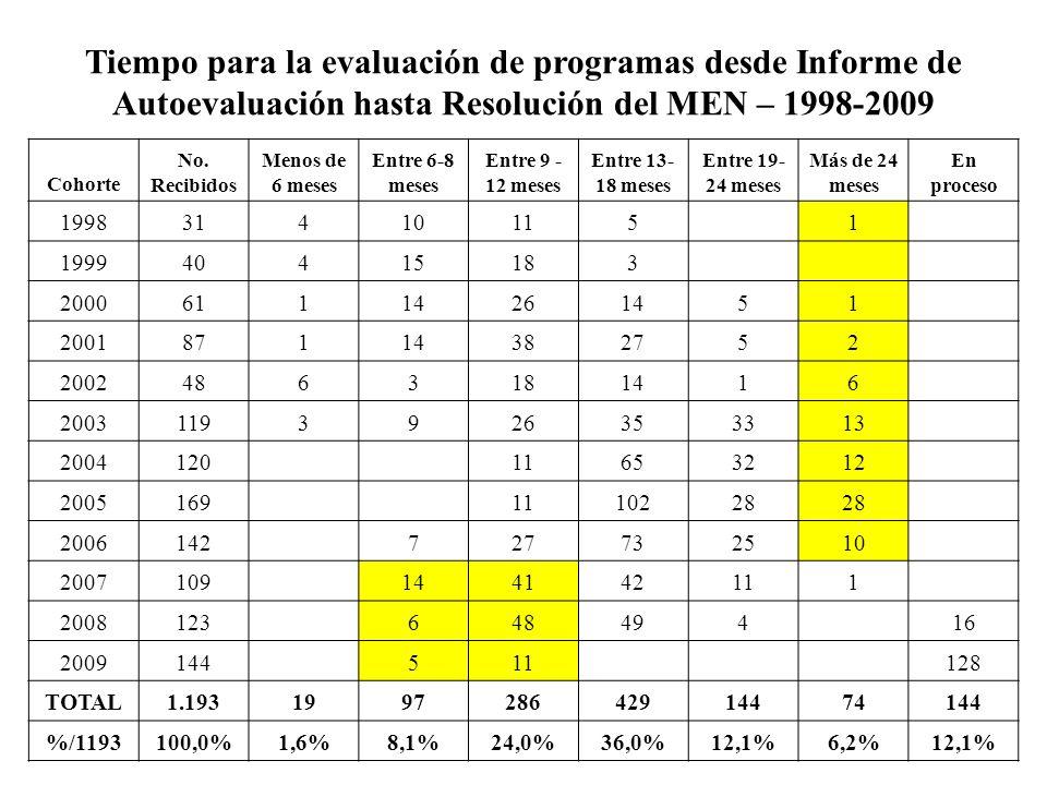 Tiempo para la evaluación de programas desde Informe de Autoevaluación hasta Resolución del MEN – 1998-2009