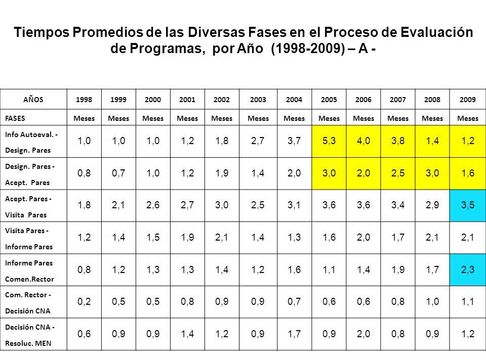 Tiempos Promedios de las Diversas Fases en el Proceso de Evaluación de Programas, por Año (1998-2009) – A -