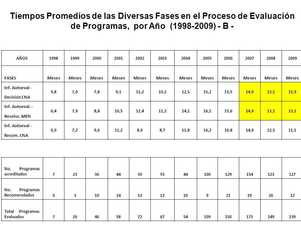Tiempos Promedios de las Diversas Fases en el Proceso de Evaluación de Programas, por Año (1998-2009) - B -