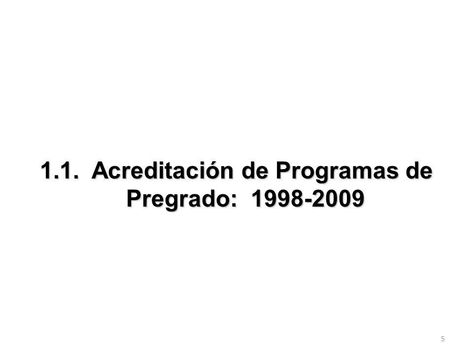 1.1. Acreditación de Programas de Pregrado: 1998-2009