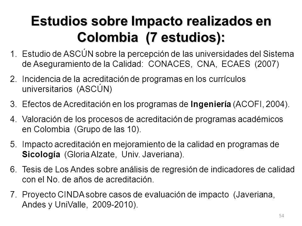 Estudios sobre Impacto realizados en Colombia (7 estudios):