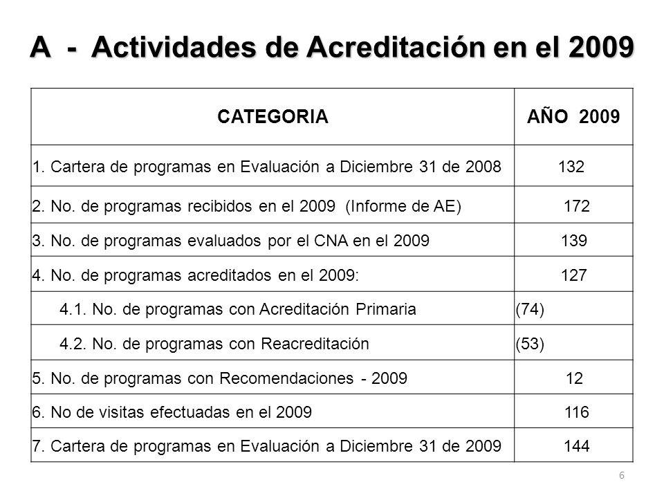 A - Actividades de Acreditación en el 2009