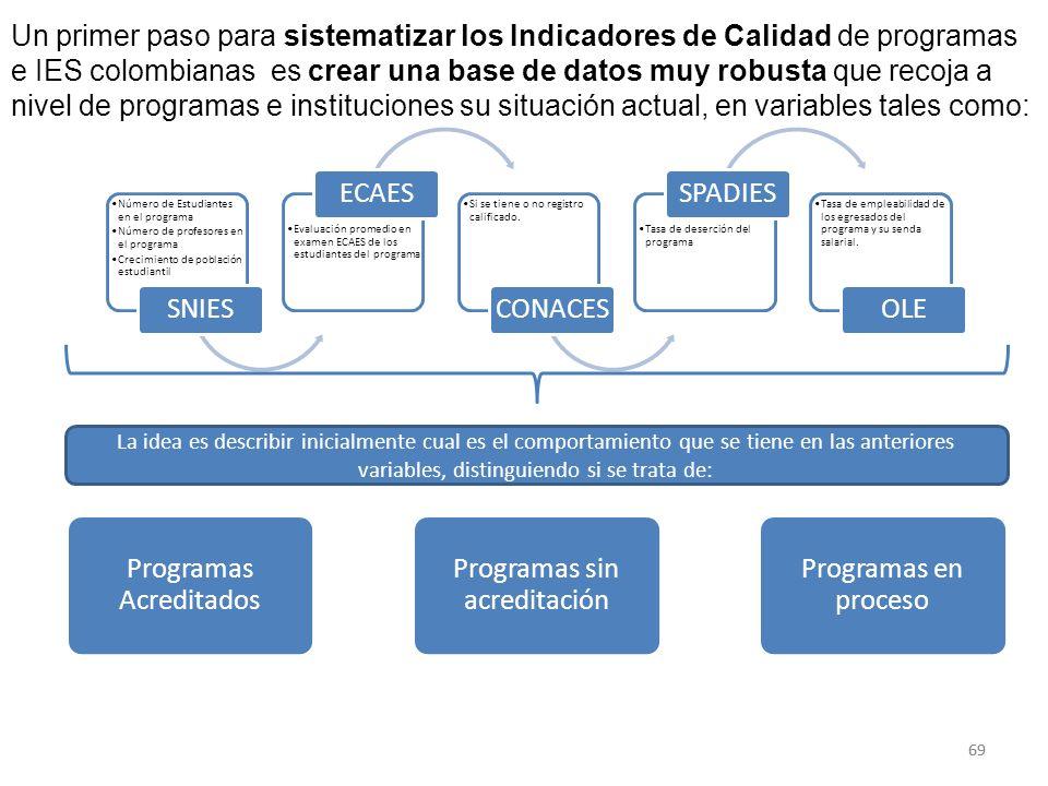 Programas Acreditados Programas sin acreditación Programas en proceso