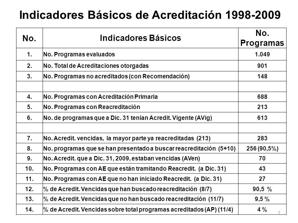 Indicadores Básicos de Acreditación 1998-2009