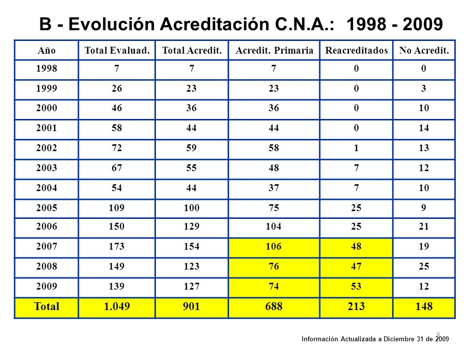 B - Evolución Acreditación C.N.A.: 1998 - 2009