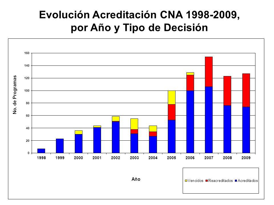 Evolución Acreditación CNA 1998-2009, por Año y Tipo de Decisión