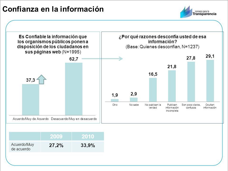 Confianza en la información