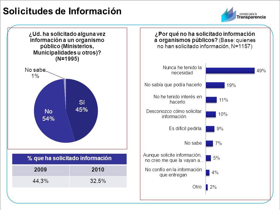 Solicitudes de Información