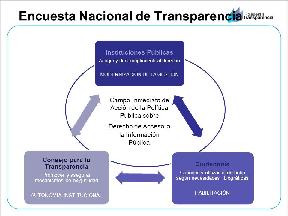 Encuesta Nacional de Transparencia