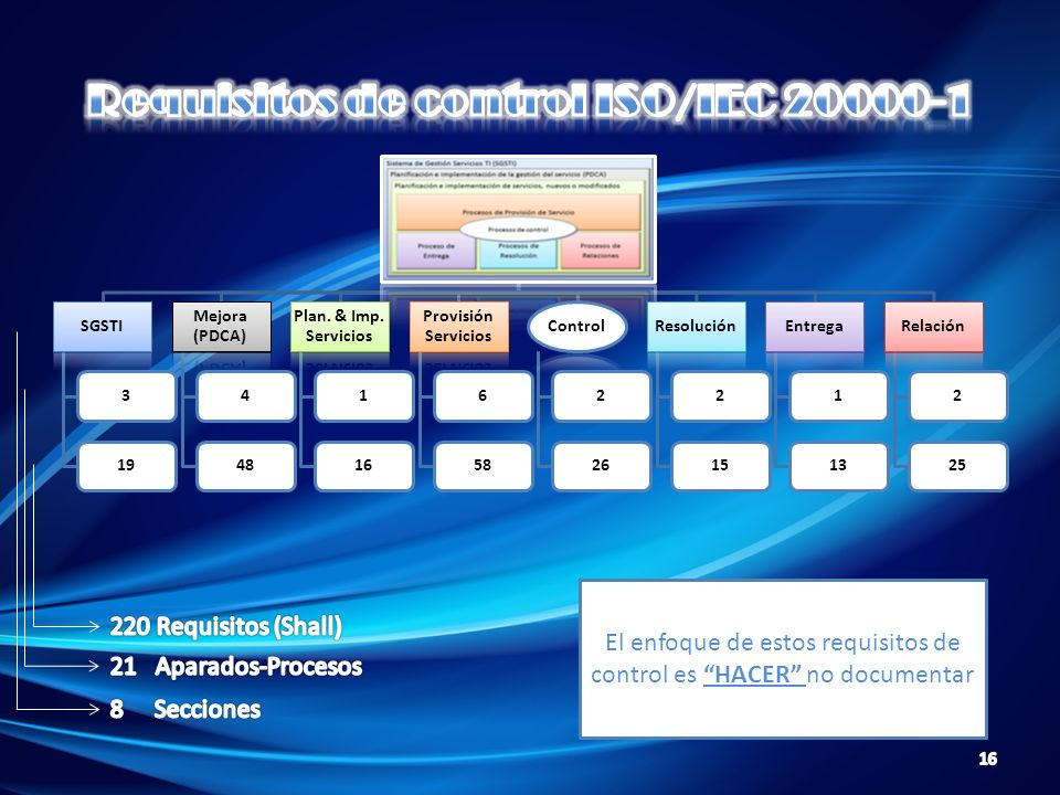 Requisitos de control ISO/IEC 20000-1