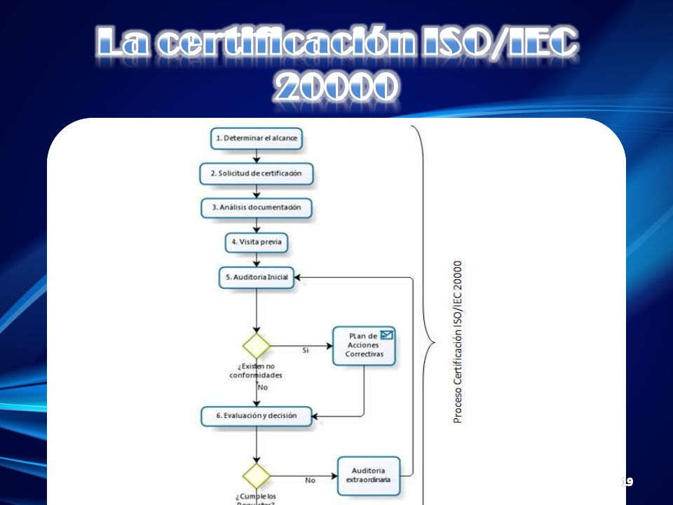 La certificación ISO/IEC 20000