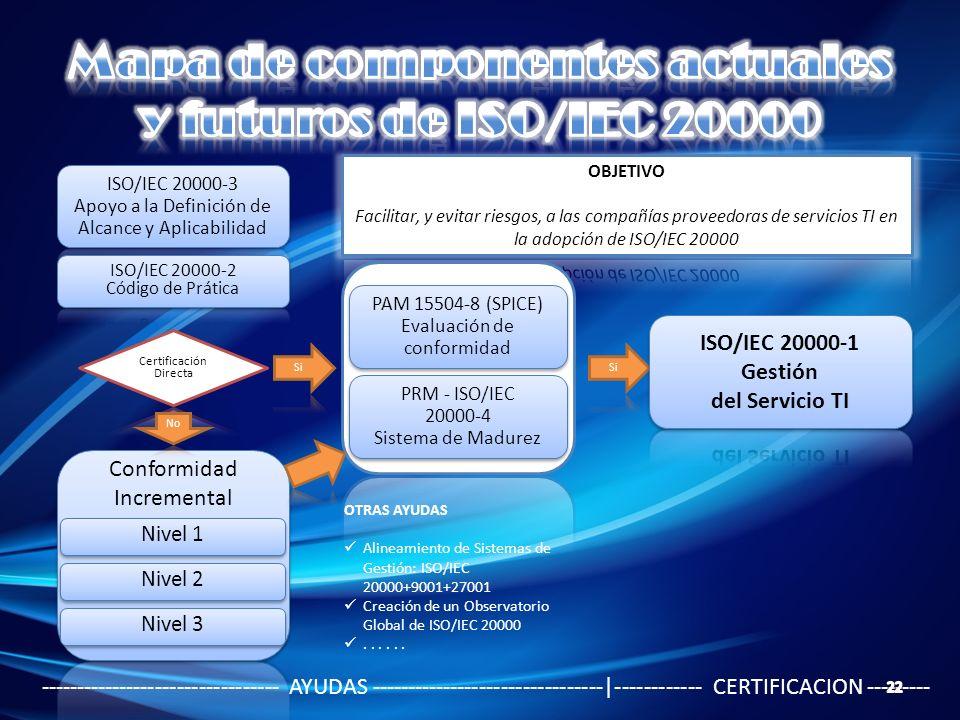 Mapa de componentes actuales y futuros de ISO/IEC 20000