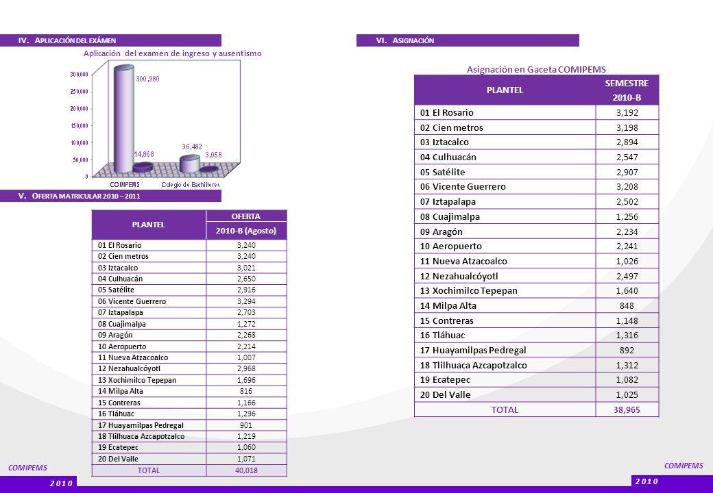 Asignación en Gaceta COMIPEMS PLANTEL SEMESTRE 2010-B TOTAL 38,965