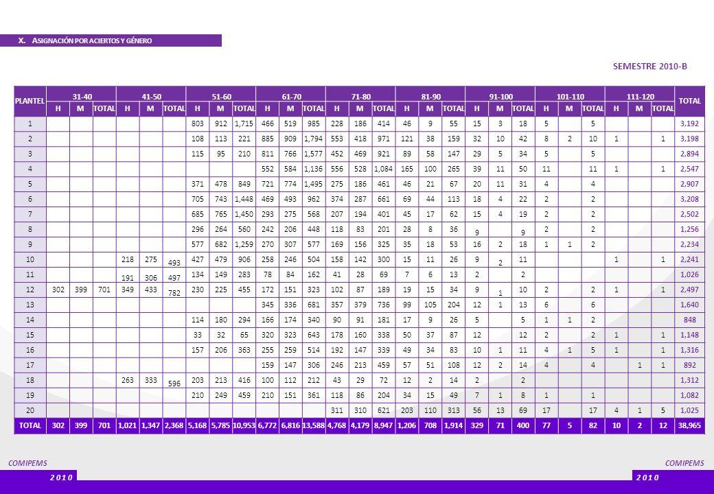 SEMESTRE 2010-B X. ASIGNACIÓN POR ACIERTOS Y GÉNERO PLANTEL 31-40