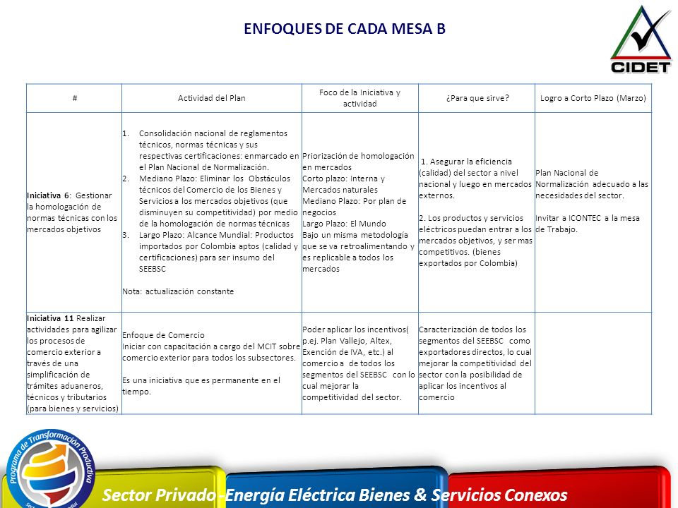 ENFOQUES DE CADA MESA B # Actividad del Plan