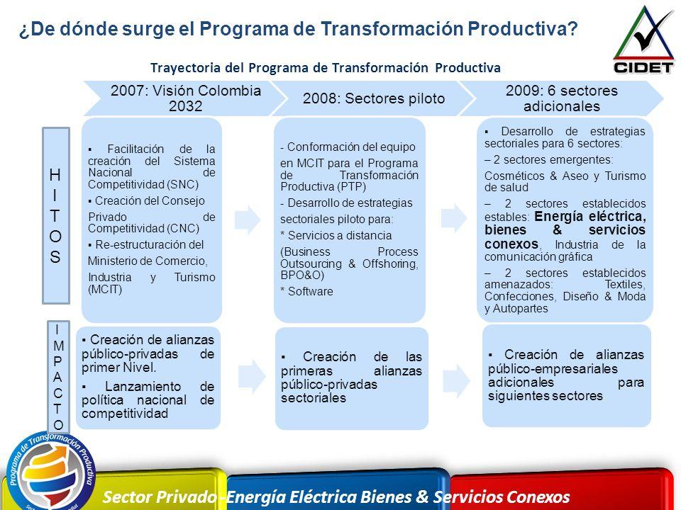 2009: 6 sectores adicionales