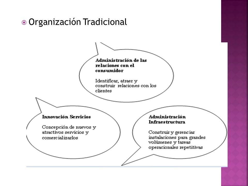 Organización Tradicional