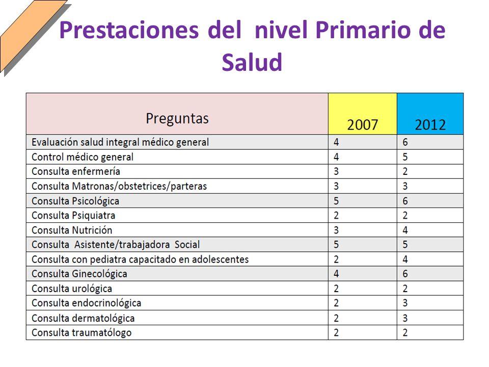 Prestaciones del nivel Primario de Salud
