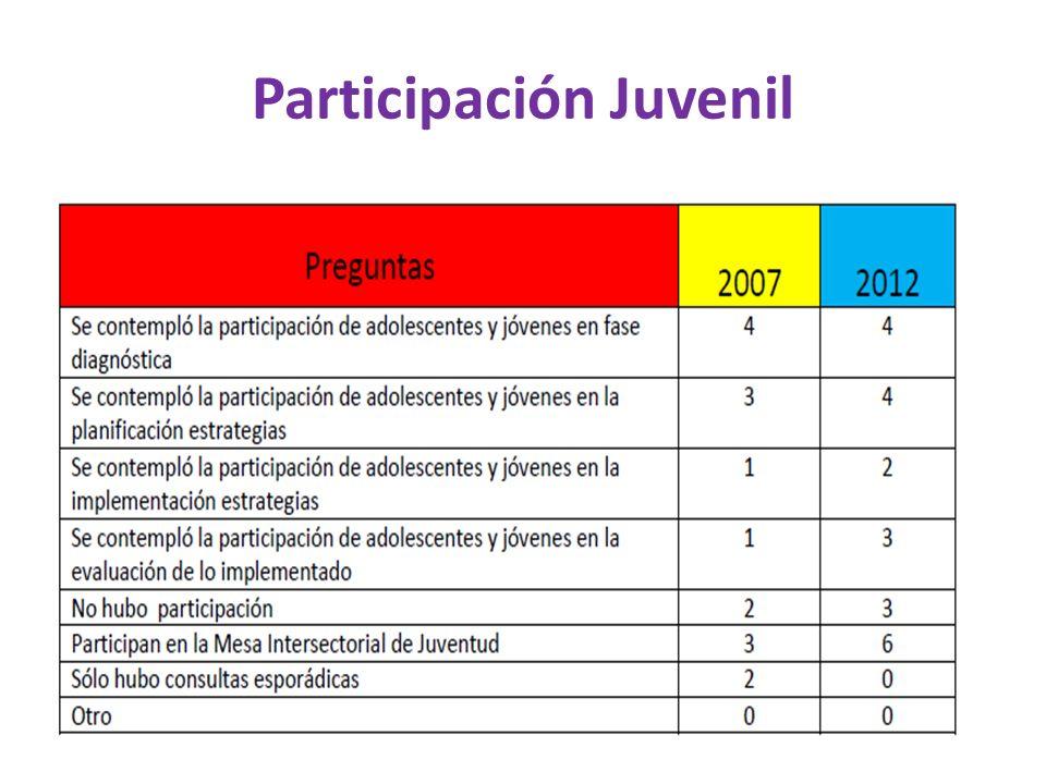 Participación Juvenil