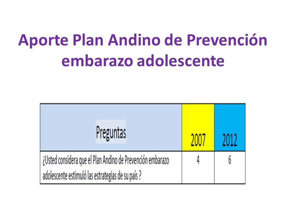 Aporte Plan Andino de Prevención embarazo adolescente