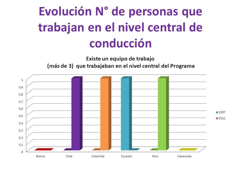Evolución N° de personas que trabajan en el nivel central de conducción