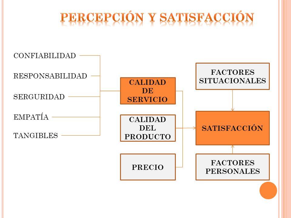 Percepción y satisfacción