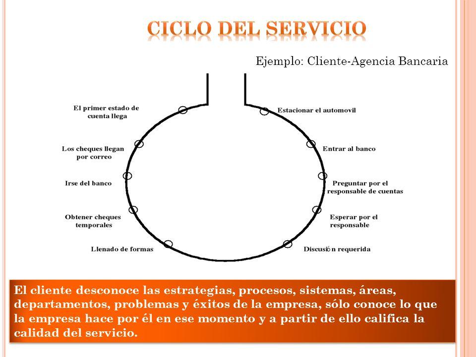 Ciclo del servicio Ejemplo: Cliente-Agencia Bancaria