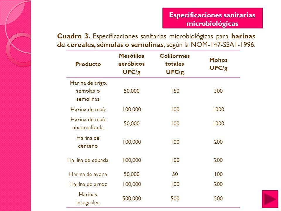 Especificaciones sanitarias microbiológicas