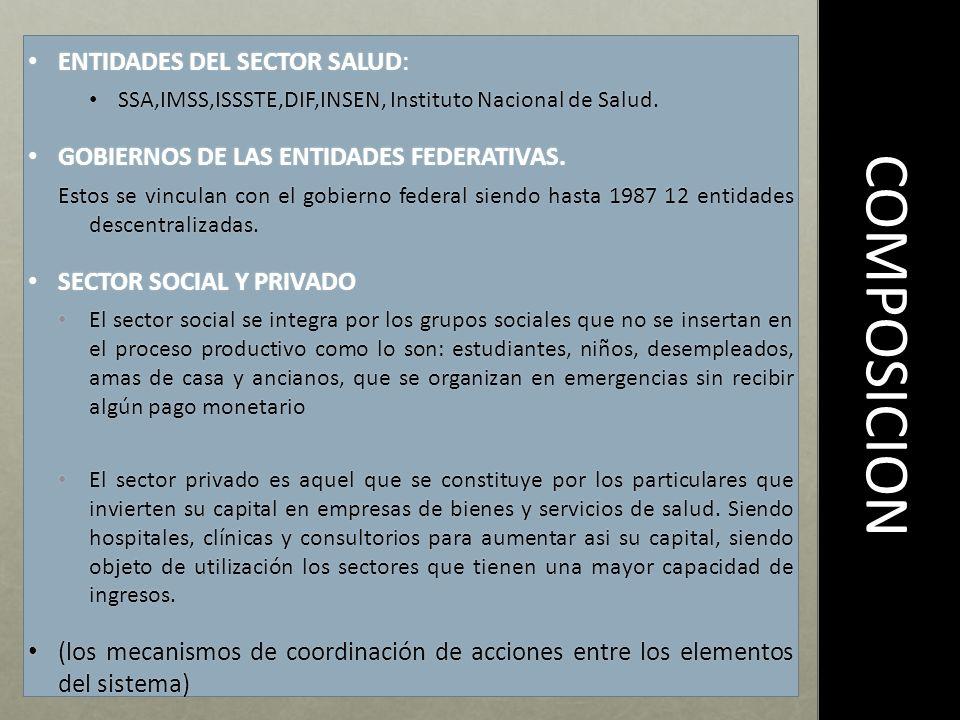 COMPOSICION ENTIDADES DEL SECTOR SALUD: