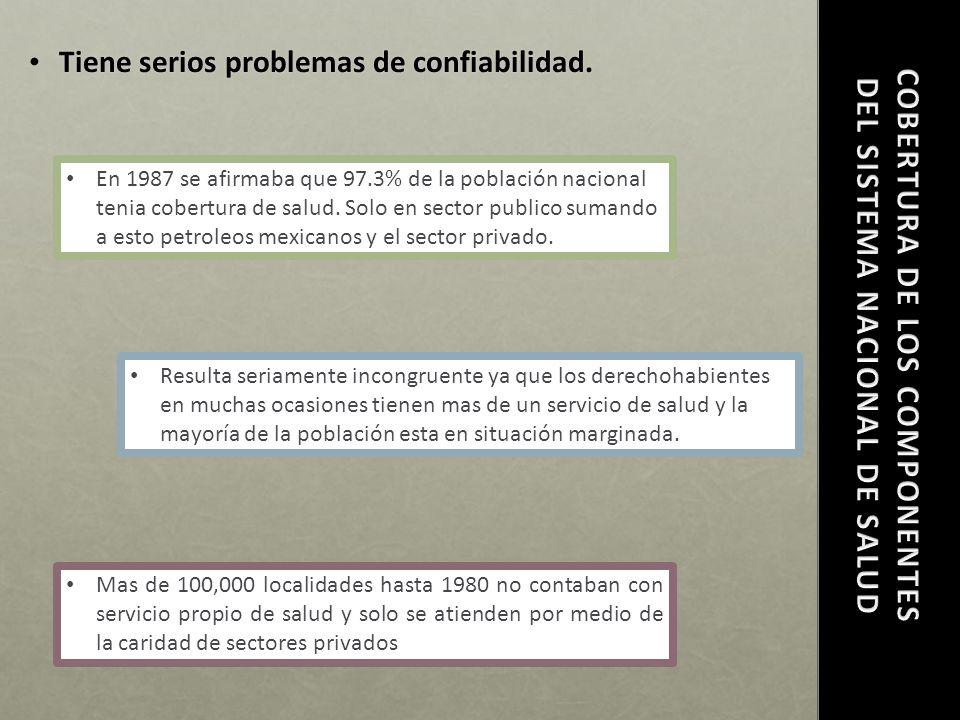 COBERTURA DE LOS COMPONENTES DEL SISTEMA NACIONAL DE SALUD
