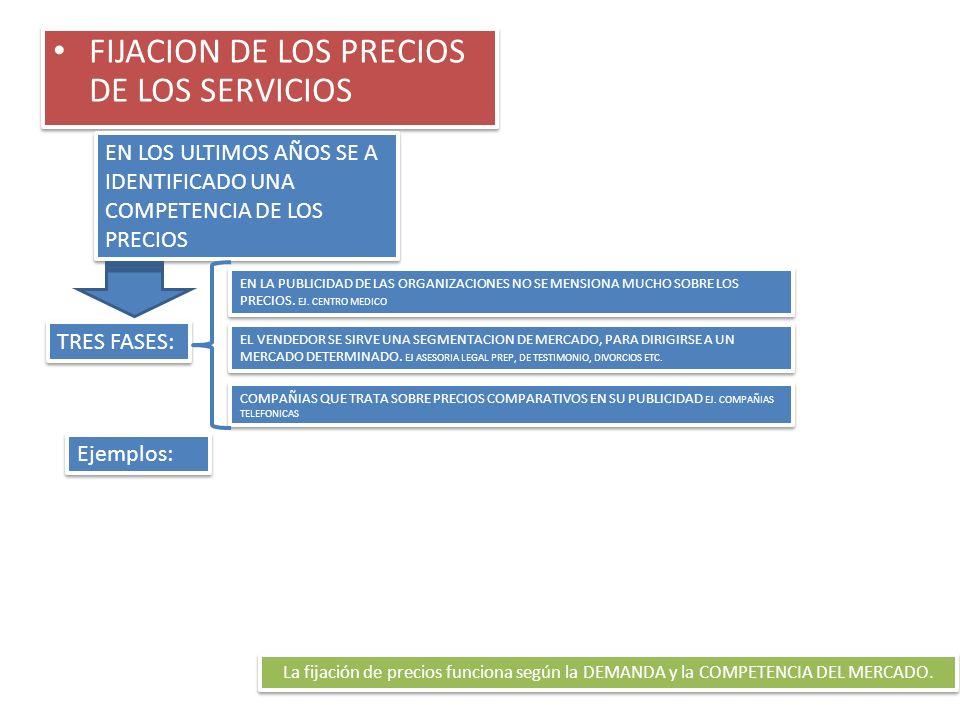 FIJACION DE LOS PRECIOS DE LOS SERVICIOS