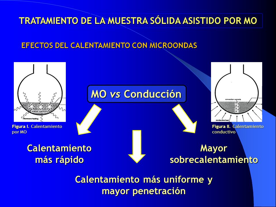 MO vs Conducción Calentamiento más rápido Mayor sobrecalentamiento