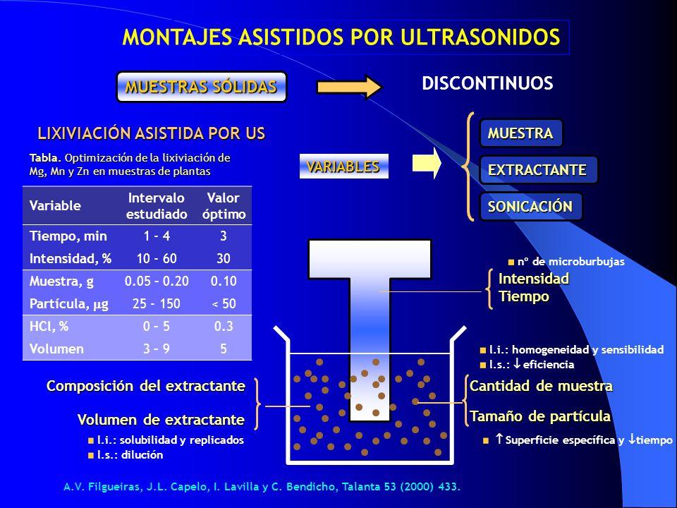 MONTAJES ASISTIDOS POR ULTRASONIDOS LIXIVIACIÓN ASISTIDA POR US